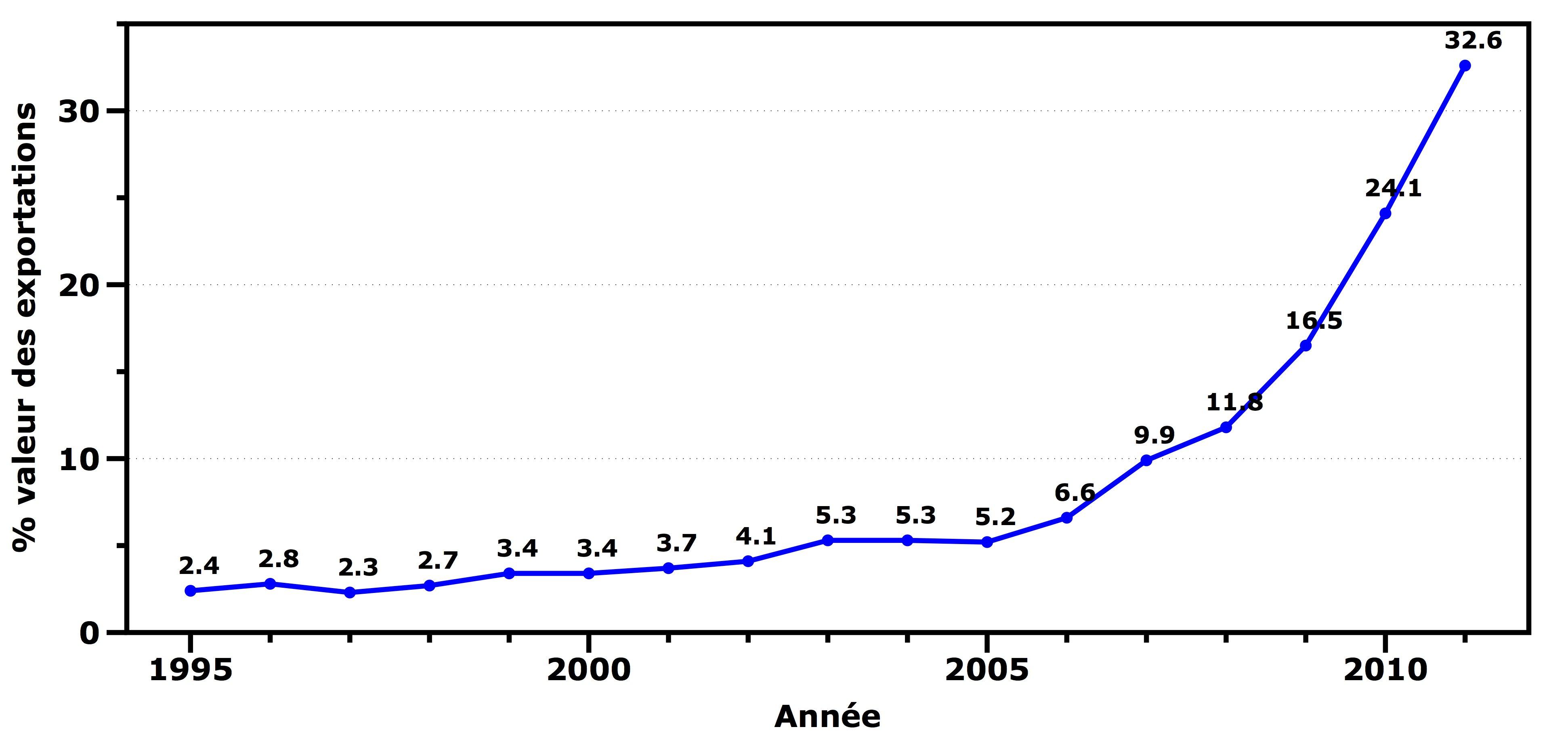Graph_%ExportationBCChine