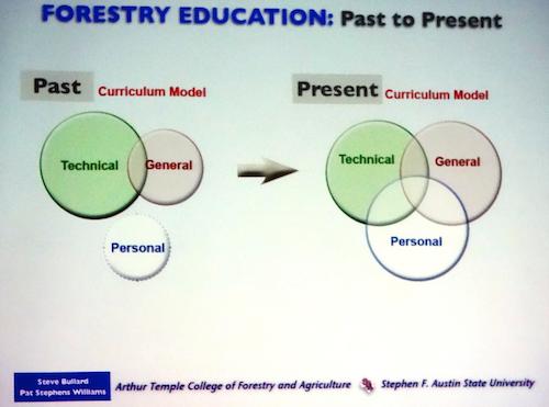 """Schématisation de l'évolution envisagée du curriculum du forestier à la Faculté de foresterie de la """"Stephen F. Austin State University"""" (photo: E. Alvarez)"""