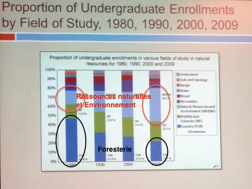 Évolution des inscriptions universitaires aux États-Unis dans le grand domaine des ressources naturelles entre 1980 et 2009 (Photo: E. Alvarez)