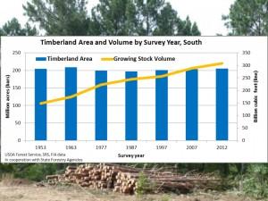 """Évolution du volume de bois sur pied et de la superficie forestière dans la région forestière """"Sud"""" entre 1953 et 2012 (Source: USDA Forest Service, Forest Inventory and Analysis program)"""