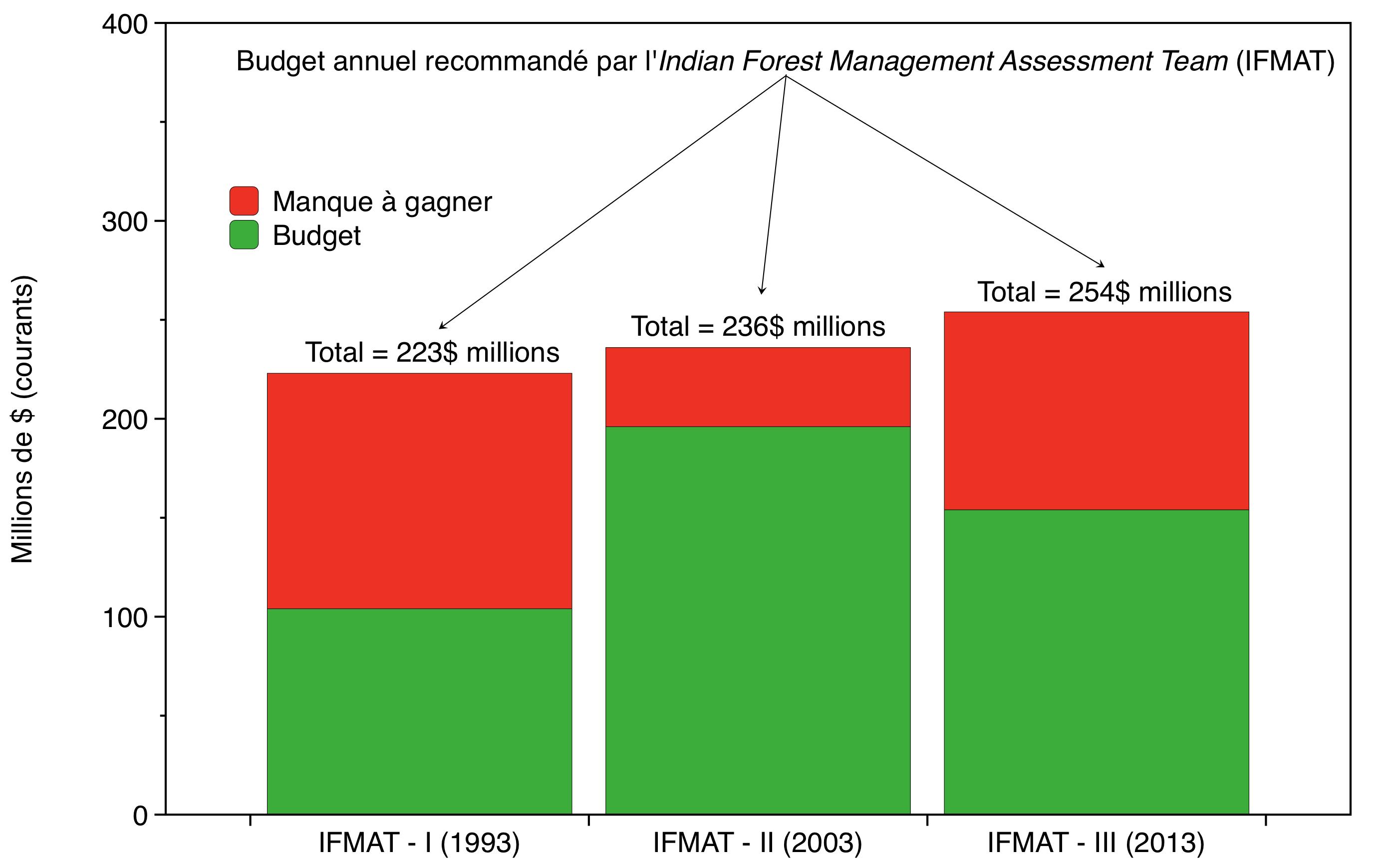 Budget fédéral annuel alloué aux Autochtones pour la foresterie et les travaux de réduction du matériel inflammable (Adapté du résumé exécutif de l'IFMAT-III par E. Alvarez)