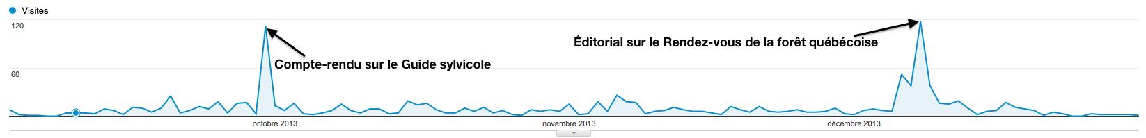 Automne2013Blogue_Graph