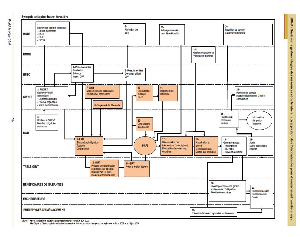 Synopsis de la planification forestière (Tiré du Guide sur la gestion intégrée des ressources du territoire, MRN 2010, p.16)