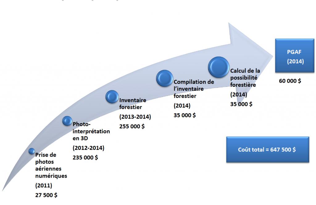 Répartition des coûts pour la production du PGAF 2015-2025 sur les terres du Séminaire (Source: présentation du PGAF)