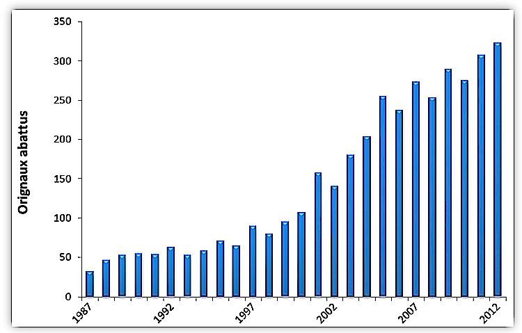 Récolte d'orignaux sur les terres du Séminaire, entre 1987 et 2012 (Source: présentation du PGAF)