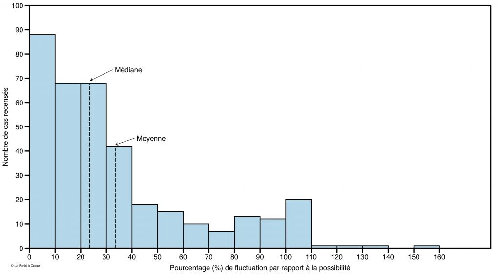 Nombre de cas (total = 365) de fluctuations de la récolte autour de la possibilité forestière selon des classes de pourcentage pour toutes les concessions de la Division St-Maurice de la Consolidated Paper Corporation Ltd entre 1936 et 1982.