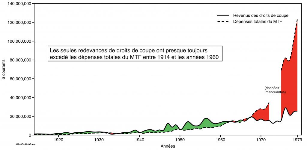 Évolution des revenus annuels des droits de coupe en relation avec les dépenses annuelles totales du ministère des Terres et Forêts (MTF) entre 1914 et 1979 (Source: rapports annuels du MTF, compilation: E. Alvarez). En dollars courants.