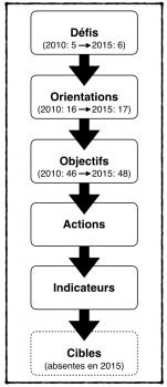 Structure de la Stratégie d'Aménagement Durable des Forêts du Québec (schéma réalisé par E. Alvarez)
