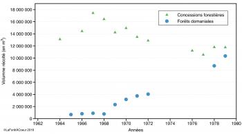 Évolution de la récolte dans les forêts domaniales et les concessions forestières entre 1964 et 1979 (Source: Rapports annuels du ministère des Terres et Forêts, compilations: E. Alvarez)