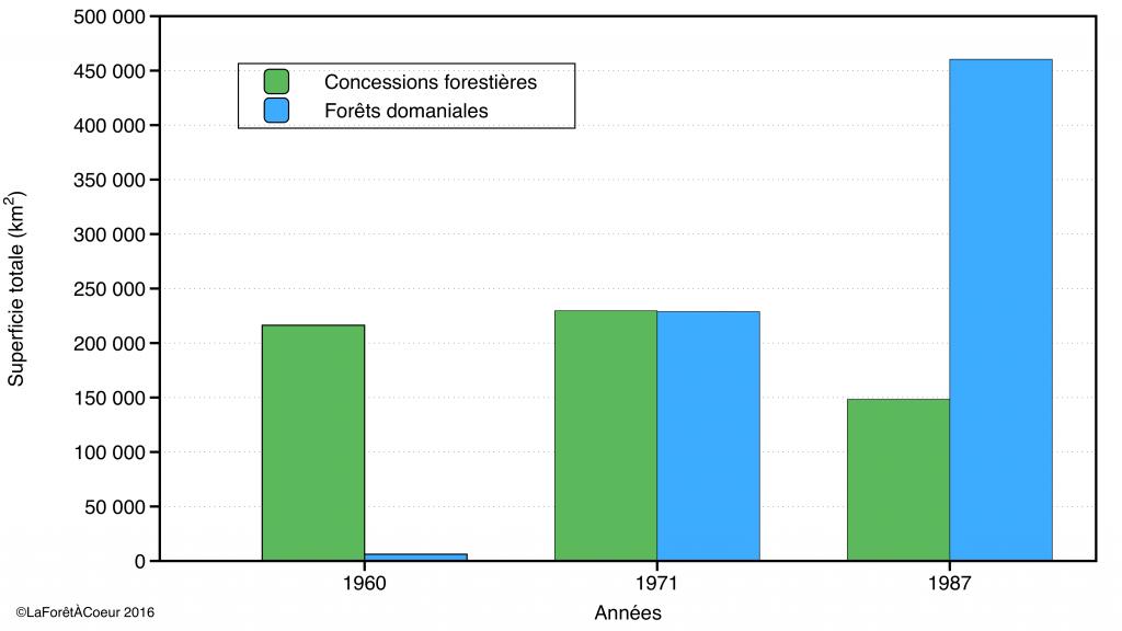 Superficie totale des forêts domaniales et des concessions forestières en 1960, 1971 et 1987 (Source: Rapports annuels du ministère des Terres et Forêts et Ressources et industries forestières — portrait statistique)