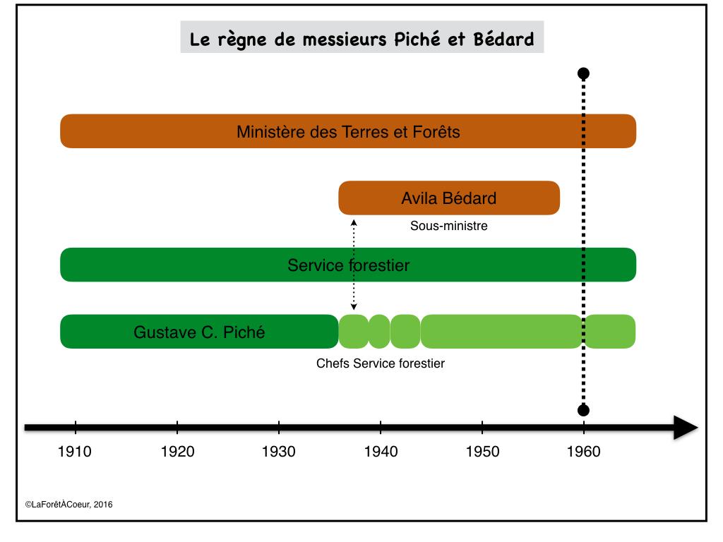 Fig2_RegnePichéBédard