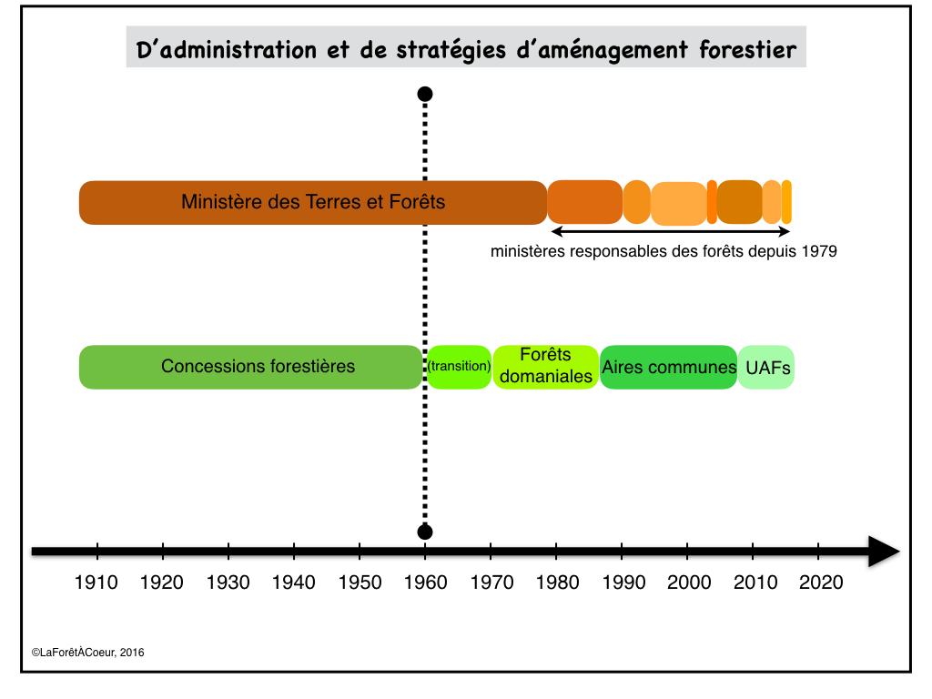 Fig3_Admin&Stratégie