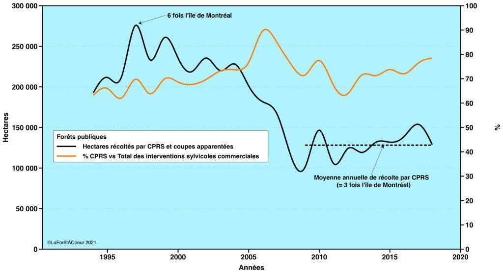 Évolution des superficies récoltées par CPRS et coupes apparentées dans les forêts publiques du Québec entre 1994 et 2018.