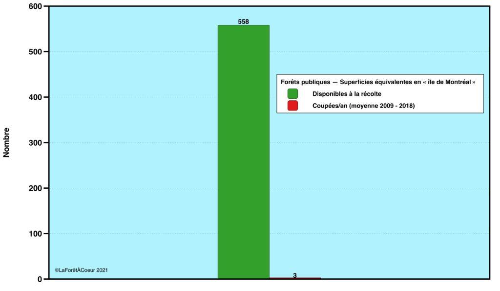 Comparatif, en «île de Montréal», entre les superficies disponibles à la récolte dans les forêts publiques du Québec et les superficies récoltées annuellement par CPRS entre 2009 et 2018