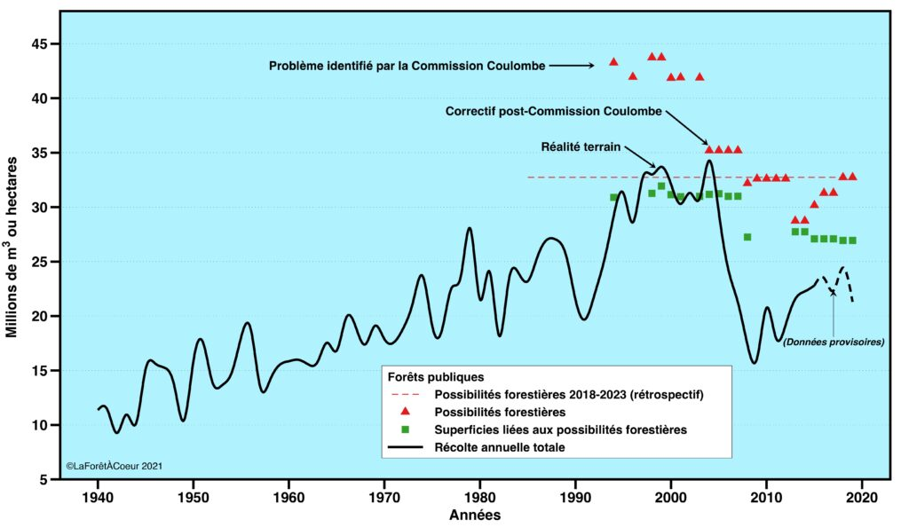 Évolution de la récolte dans les forêts publiques du Québec entre 1940 et 2019.