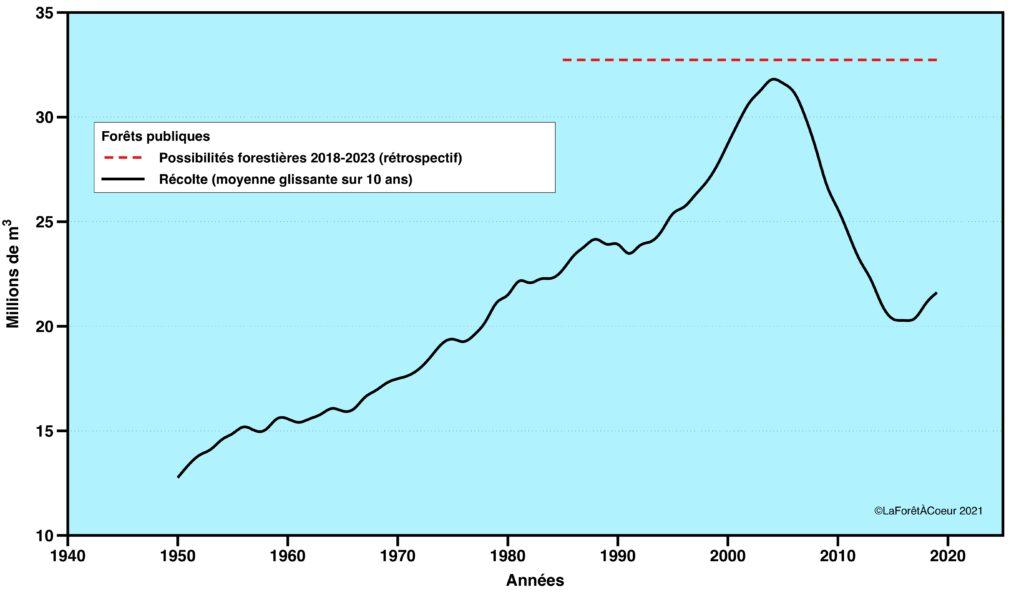 Évolution de la récolte dans les forêts publiques du Québec entre 1950 et 2019 selon une moyenne glissante de 10 ans