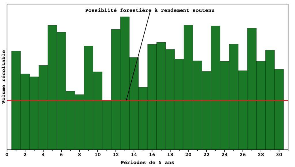 Représentation graphique de l'établissement du niveau de récolte forestière à rendement soutenu à l'époque de la Commission Coulombe — Exemple théorique
